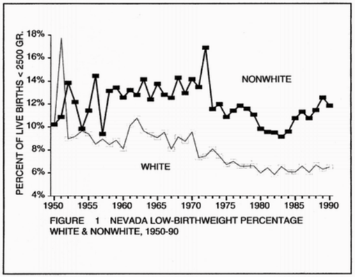 Fig 1. Nevada Low Birth Weight Percentage Whitw & Non-White, 1950-90