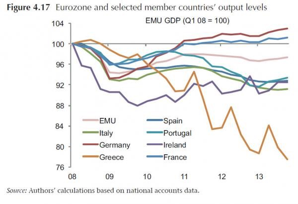 Fig 4.17 - eurozone output_0