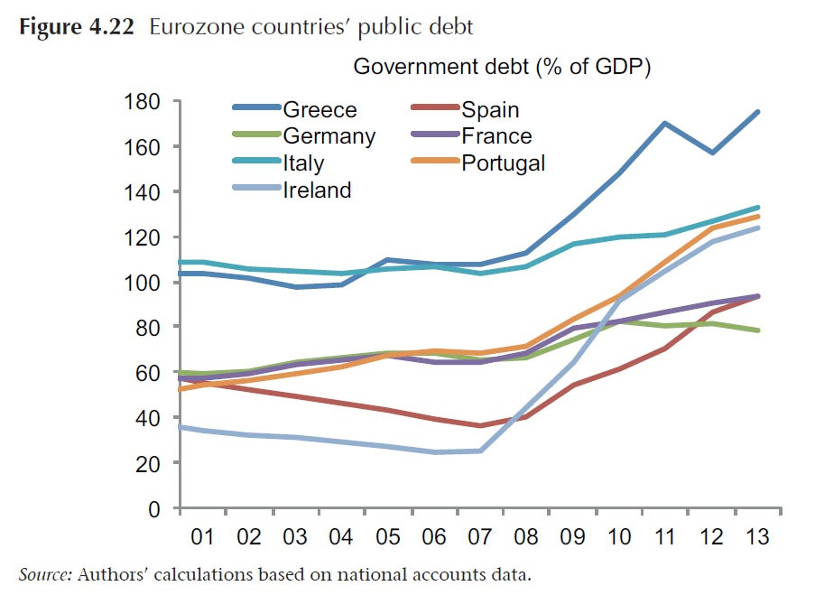 Fig. 4.22 - Eurozone Public debt_0
