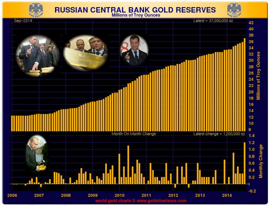 Pic 2. russian_central_bank_gold_reserves