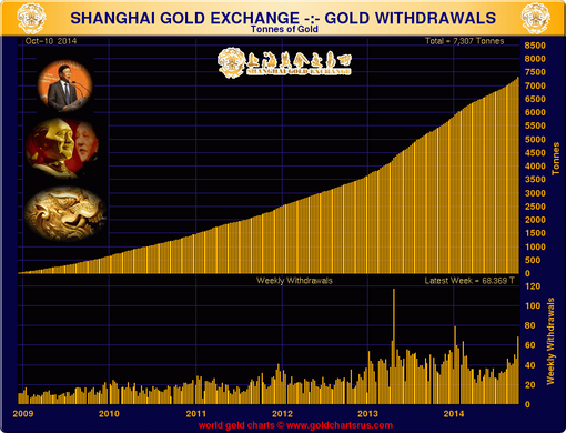 Pic 5. shanghai_gold_reserves