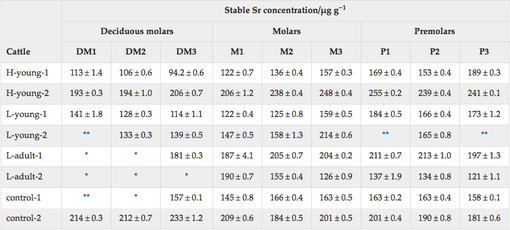 Table 2- Stable Sr concentrations in incinerated tooth sample