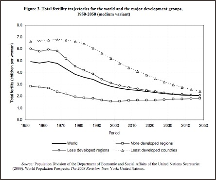 United Nations 1950-2050 World-Fertility-Change